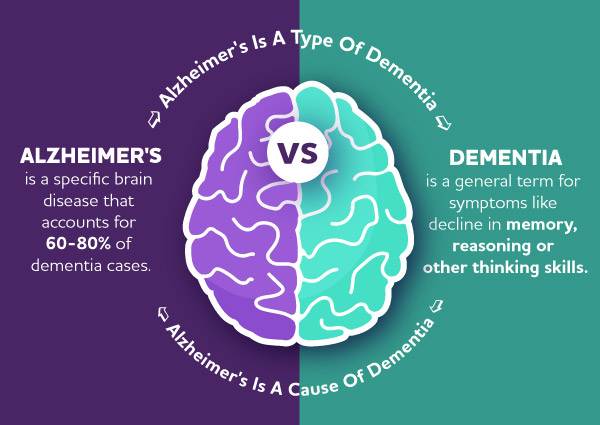 dementia-vs-alzheimers-difference-inlineimage.jpg