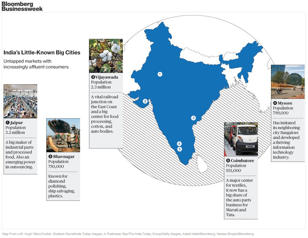 Unknown Cities In Brazil And Russia Are Getting Richer Amritsar Car Parts Outsourced Diagram Bloombergbw 162k