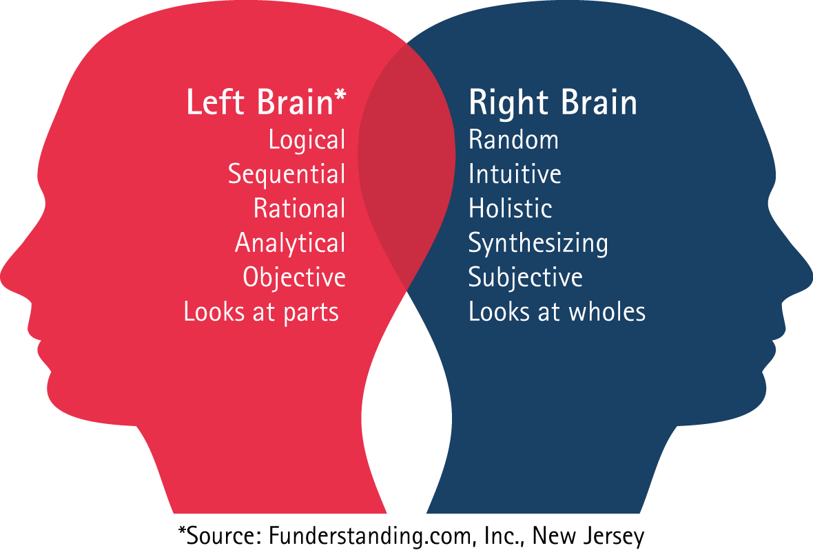 There's no such thing as right-brained or left-brained ...