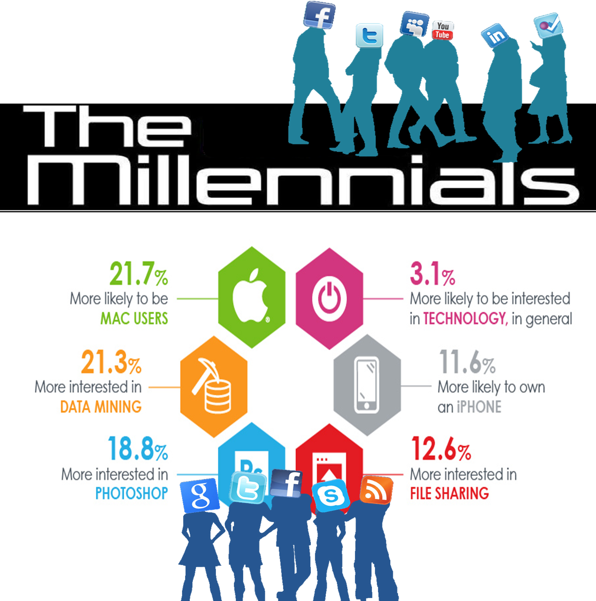 the stunning evolution of millennials they ve become the ben
