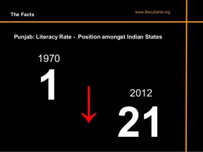 PunjabLiteracyRate (15K)