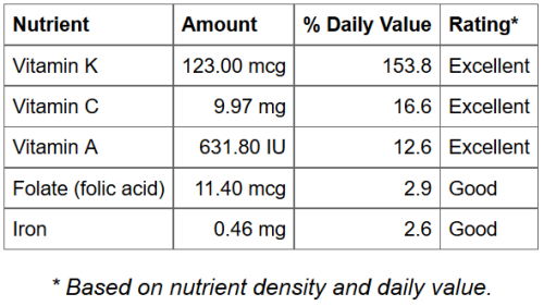 nutrient.chart_.PNG